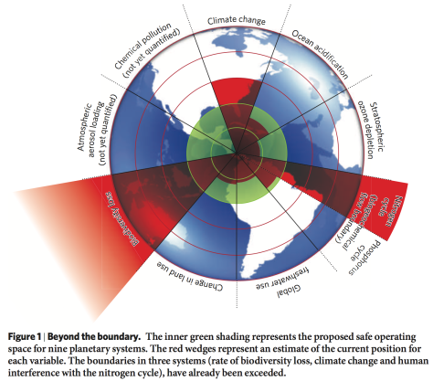 Planetary boundaries