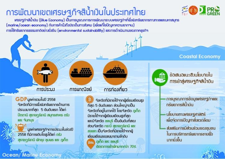 Infographic Blue Economy for pdf-01