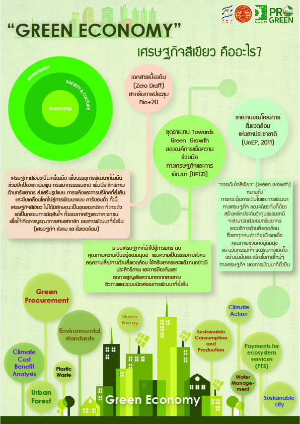 Infographic Green Economy for pdf-01