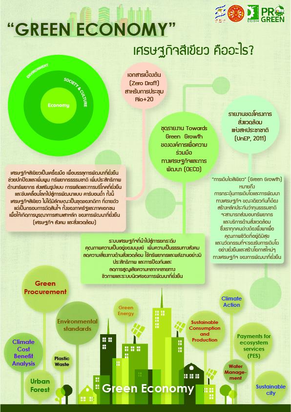Infographic Green Economy for pdf-01